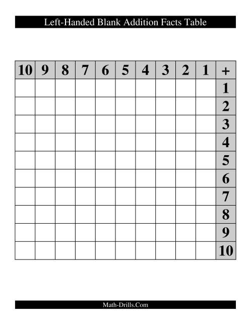 The Blank Left-Handed Addition Facts Table Math Worksheet