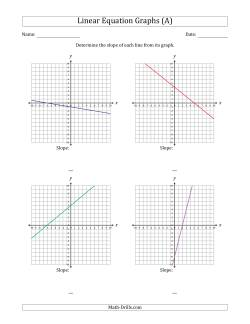 Determining the Slope from a Linear Equation Graph