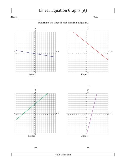 The Finding Slope from a Linear Equation Graph (A) Math Worksheet