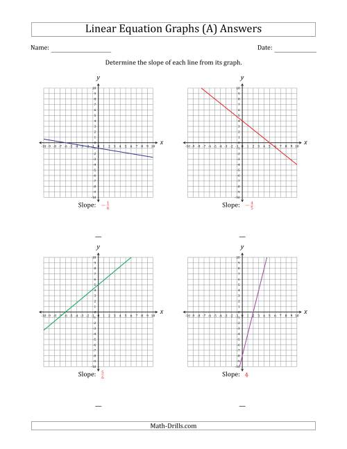 Finding Slope from a Linear Equation Graph (A)