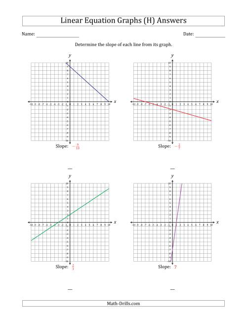The Finding Slope from a Linear Equation Graph (H) Math Worksheet Page 2