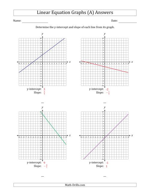 graph a linear equation in slope intercept form maths worksheets ...