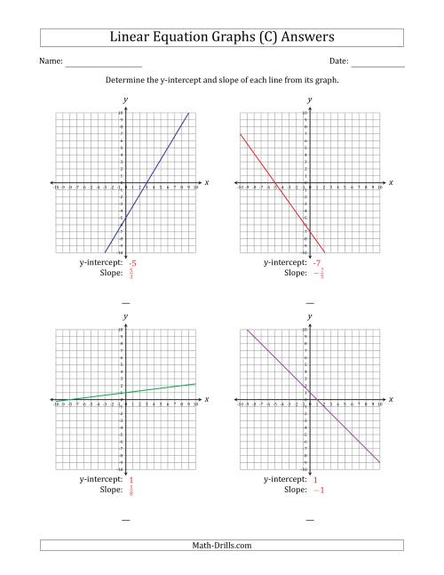The Determining the Y-Intercept and Slope from a Linear Equation Graph (C) Math Worksheet Page 2
