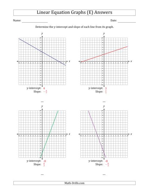 The Determining the Y-Intercept and Slope from a Linear Equation Graph (E) Math Worksheet Page 2
