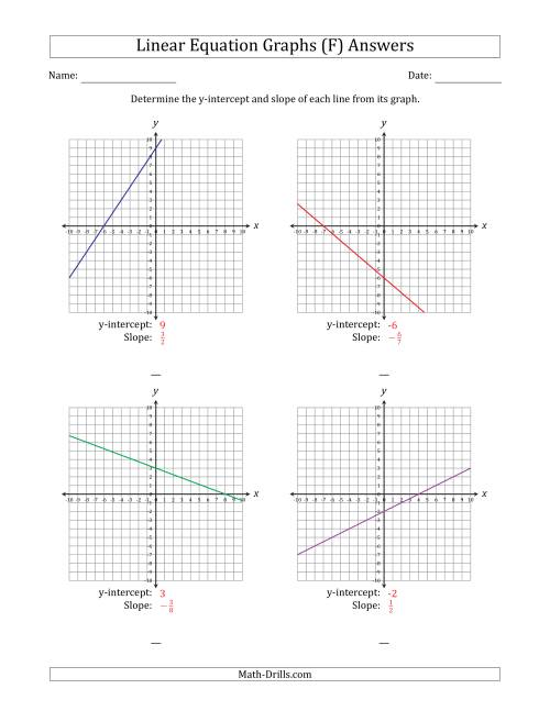 Finding Slope And Y Intercept From A Linear Equation Graph F