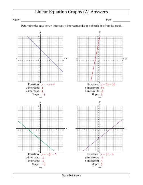 The Determining the Equation, Y-Intercept, X-Intercept and Slope from a Linear Equation Graph (A) Math Worksheet Page 2