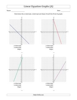 Determining the Y-Intercept, X-Intercept and Slope from a Linear Equation Graph