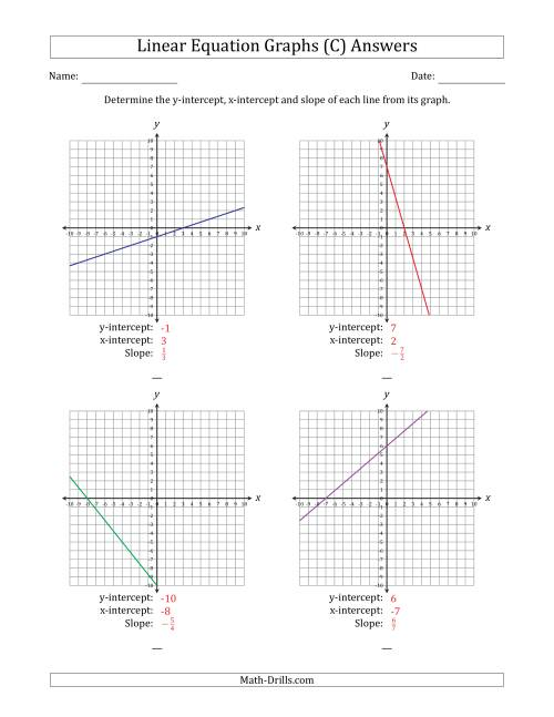 The Finding Slope and Intercepts from a Linear Equation Graph (C) Math Worksheet Page 2