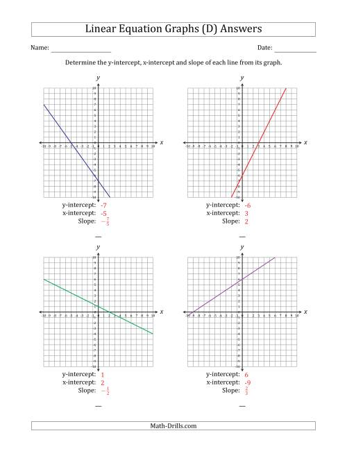 The Finding Slope and Intercepts from a Linear Equation Graph (D) Math Worksheet Page 2