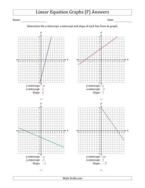 The Finding Slope and Intercepts from a Linear Equation Graph (F) Math Worksheet Page 2