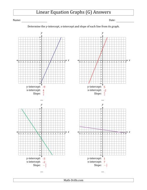 The Finding Slope and Intercepts from a Linear Equation Graph (G) Math Worksheet Page 2