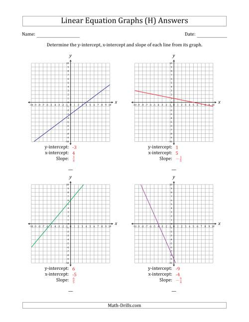 The Finding Slope and Intercepts from a Linear Equation Graph (H) Math Worksheet Page 2