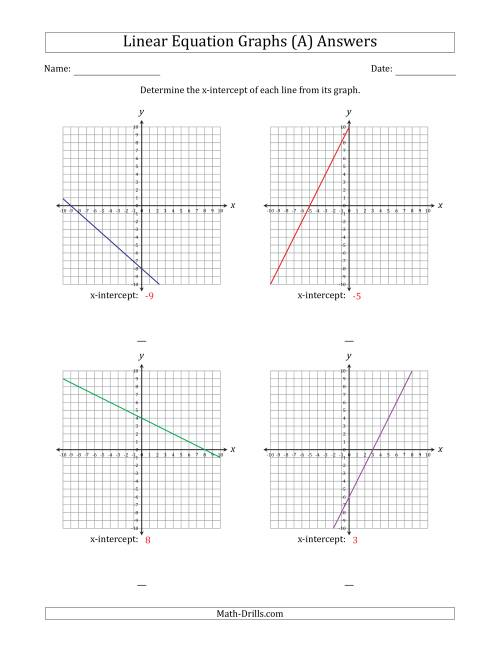 The Determining the X-Intercept from a Linear Equation Graph (A) Math Worksheet Page 2