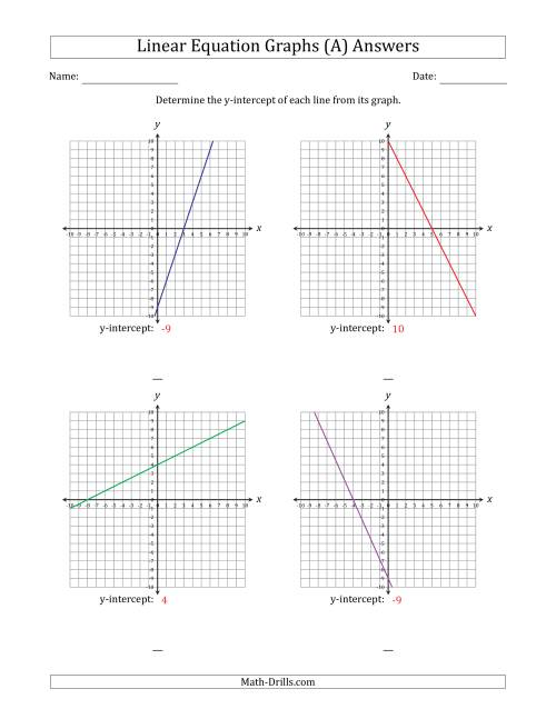 The Determining the Y-Intercept from a Linear Equation Graph (A) Math Worksheet Page 2