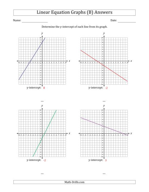 The Determining the Y-Intercept from a Linear Equation Graph (B) Math Worksheet Page 2