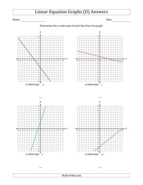 The Finding y-intercept from a Linear Equation Graph (D) Math Worksheet Page 2