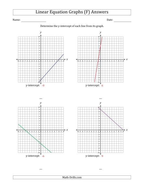 The Determining the Y-Intercept from a Linear Equation Graph (F) Math Worksheet Page 2