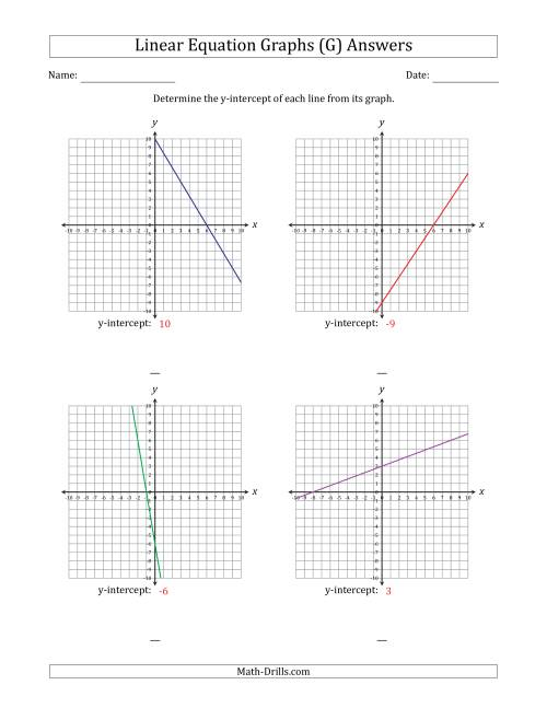 The Finding y-intercept from a Linear Equation Graph (G) Math Worksheet Page 2