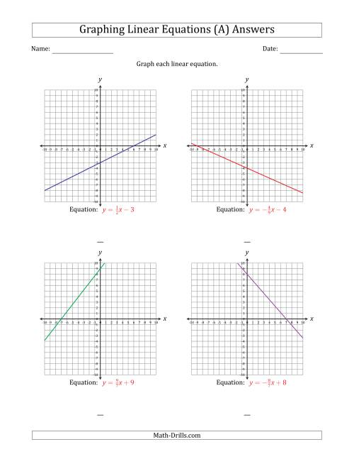 The Graph a Linear Equation in Slope-Intercept Form (A) Math Worksheet Page 2