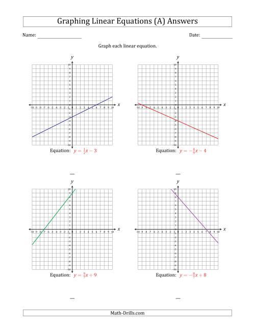 Slope Intercept Form Worksheet Cc Math 1 Standards 6 Notes ...