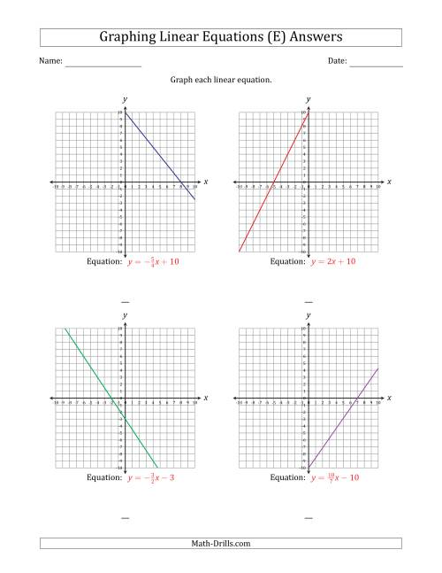 The Graph a Linear Equation in Slope-Intercept Form (E) Math Worksheet Page 2