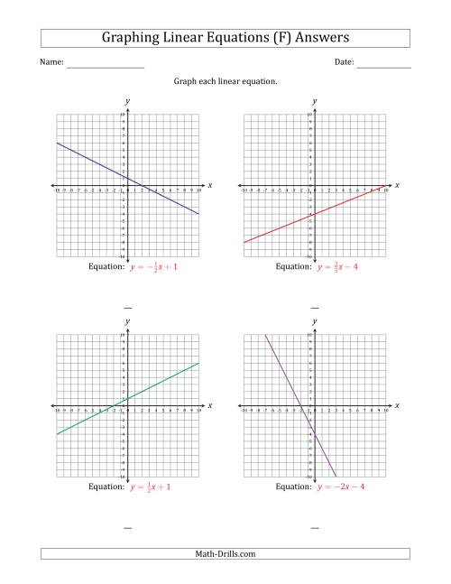 The Graph a Linear Equation in Slope-Intercept Form (F) Math Worksheet Page 2