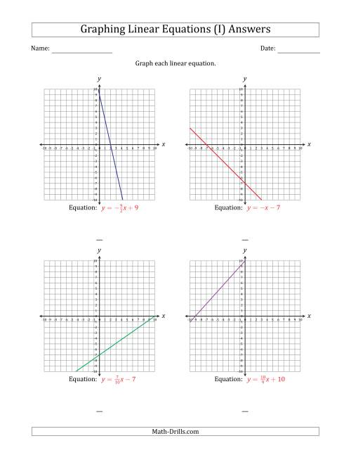 The Graph a Linear Equation in Slope-Intercept Form (I) Math Worksheet Page 2