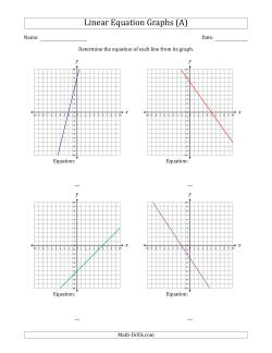 Determining the Equation from a Linear Equation Graph