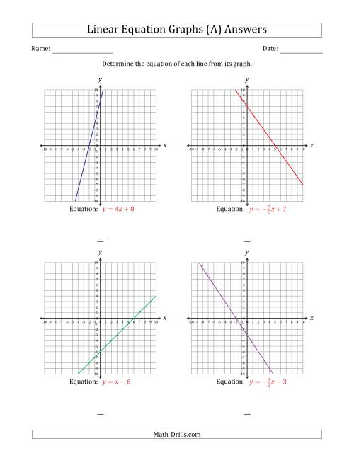 The Determining the Equation from a Linear Equation Graph (A) Math Worksheet Page 2