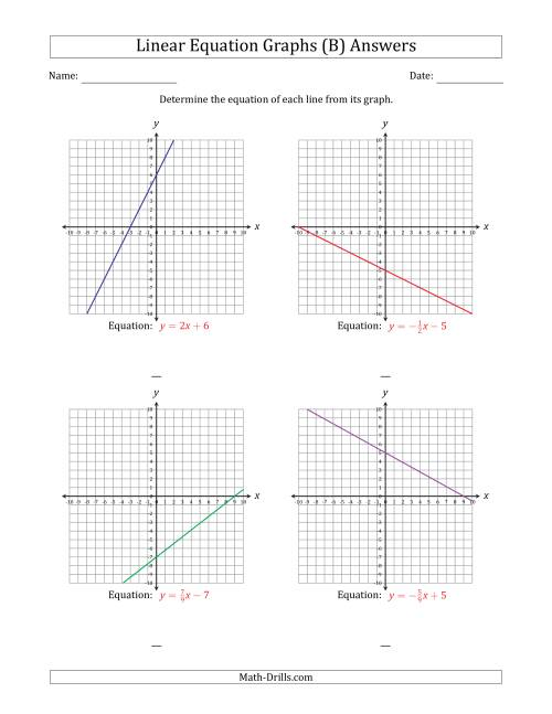 The Determining the Equation from a Linear Equation Graph (B) Math Worksheet Page 2