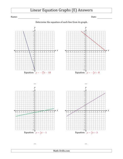 The Determining the Equation from a Linear Equation Graph (E) Math Worksheet Page 2