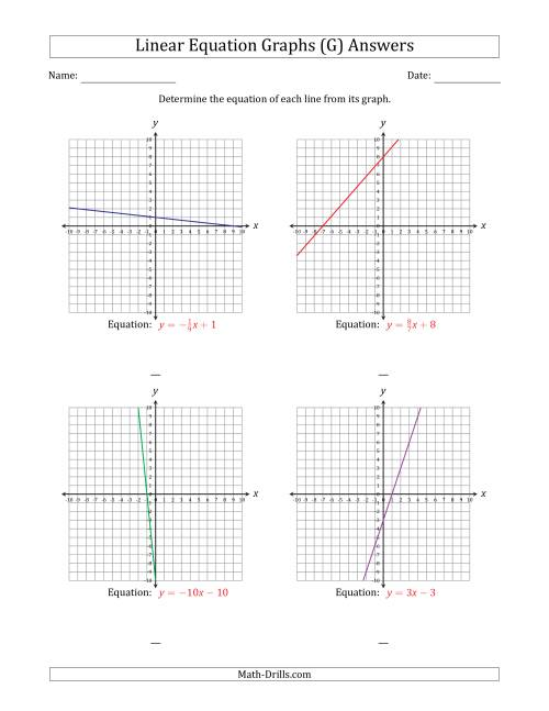 The Determining the Equation from a Linear Equation Graph (G) Math Worksheet Page 2