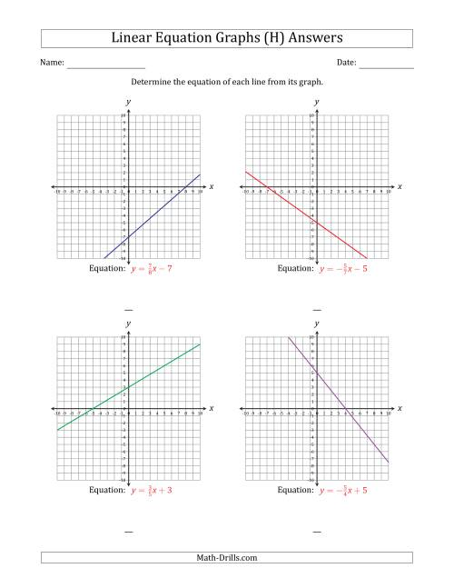 The Determining the Equation from a Linear Equation Graph (H) Math Worksheet Page 2