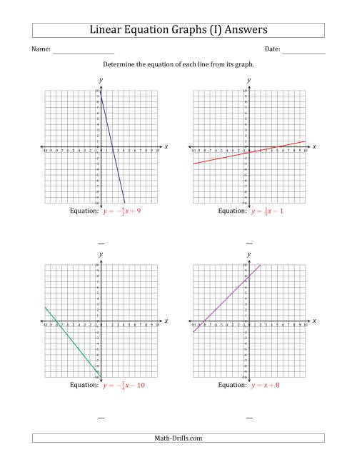 The Determining the Equation from a Linear Equation Graph (I) Math Worksheet Page 2