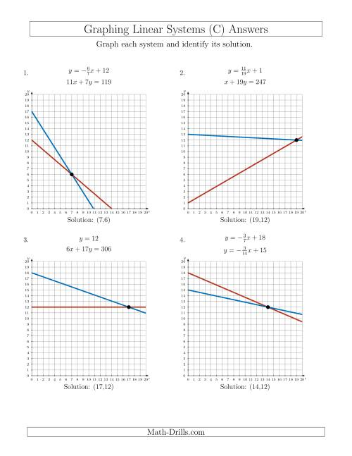 Solve Systems Of Linear Equations By Graphing First