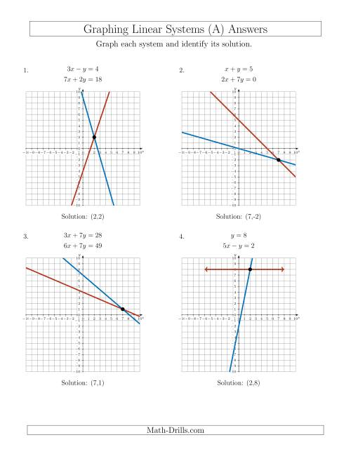 Solve Systems Of Linear Equations By Graphing (standard) (a) Examples Of Solving Systems Of Equations By Graphing The Solve Systems Of Linear Equations By Graphing (standard) (a) Math Worksheet