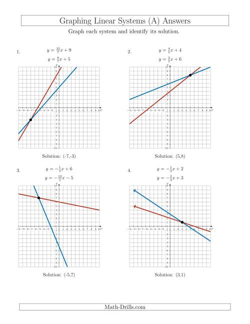 Worksheets Solving Systems Of Linear Equations Worksheet solve systems of linear equations by graphing slope intercept a worksheet page 1 the a