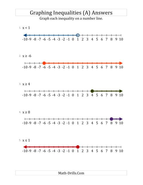 - Graph Basic Inequalities On Number Lines (A)