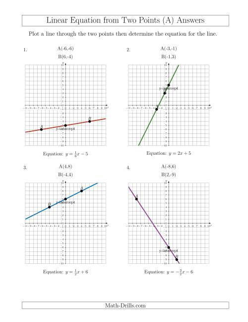Determine a Linear Equation by Graphing Two Points (All)