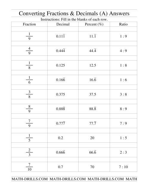 The Converting Between Fractions, Decimals, Percents and Ratios (A) Math Worksheet Page 2