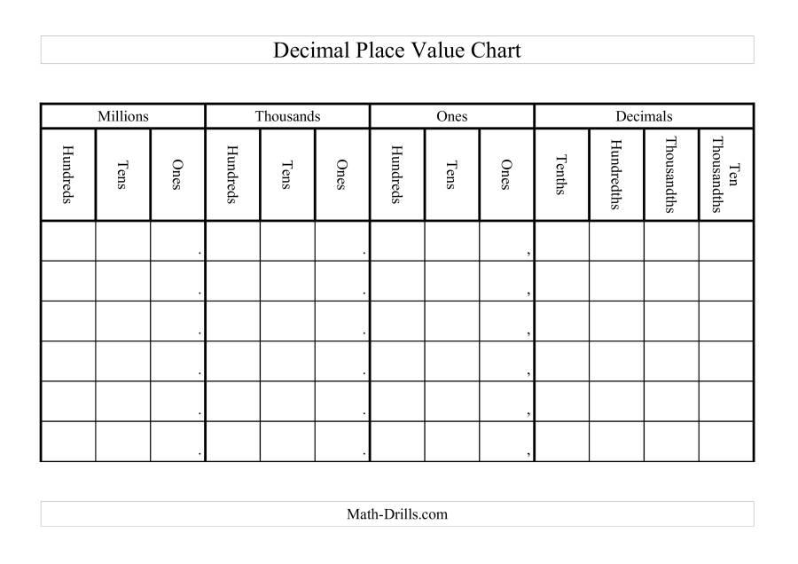 Decimal Place Value Chart A