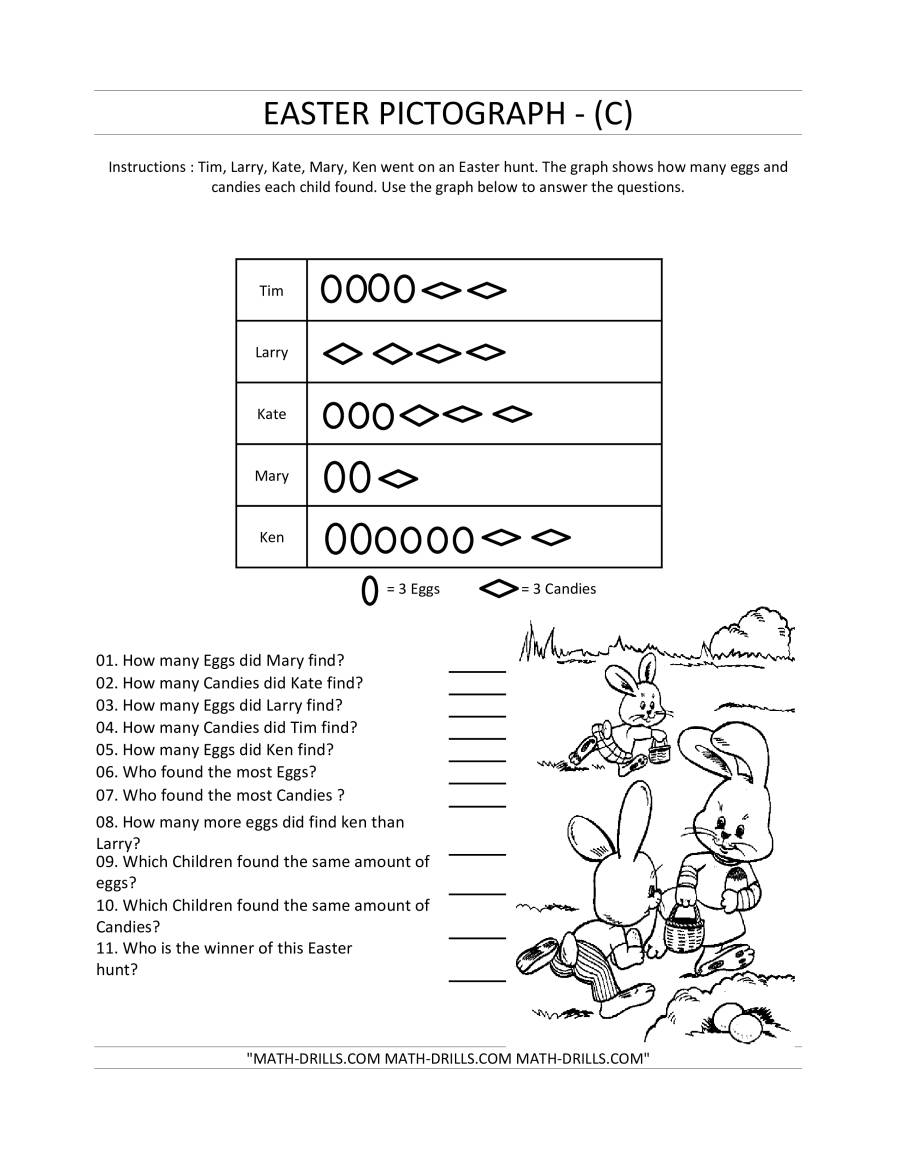 The Easter Pictograph (C) Math Worksheet
