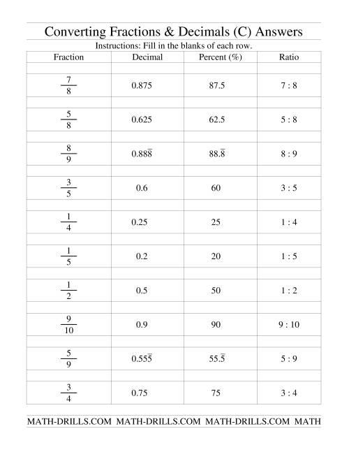 Converting Between Fractions Decimals Percents And