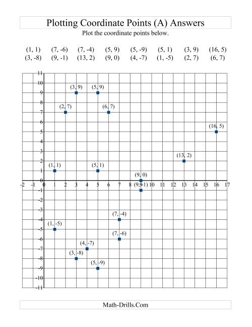 The Plotting Coordinate Points in Positive x Quadrants Only (A) Math Worksheet Page 2