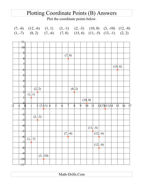 The Plotting Coordinate Points in Positive x Quadrants Only (B) Math Worksheet Page 2