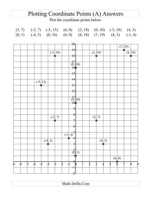 The Plotting Coordinate Points in Positive y Quadrants Only (A) Math Worksheet Page 2