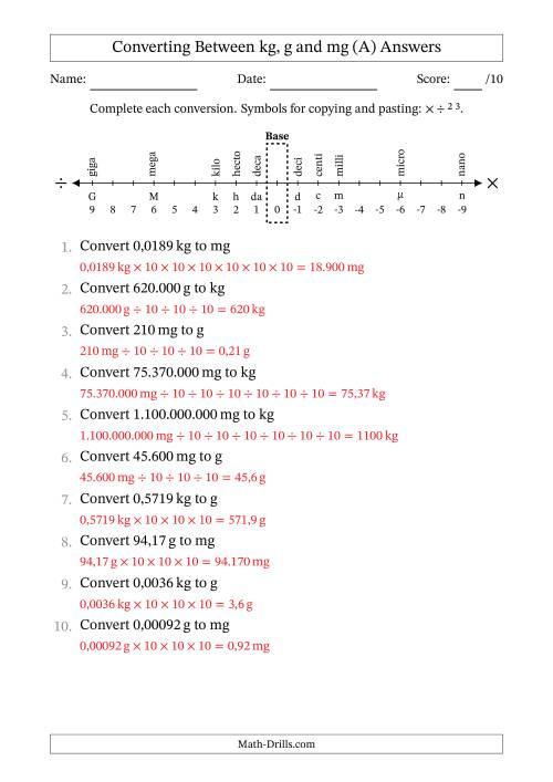 The Euro Number Format Converting Between Milligrams Grams And Kilograms A Math Worksheet