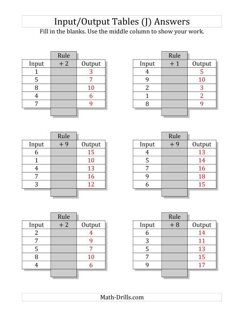 The Input/Output Tables -- Addition Facts 1 to 9 -- Output Only Blank (J) Math Worksheet Page 2