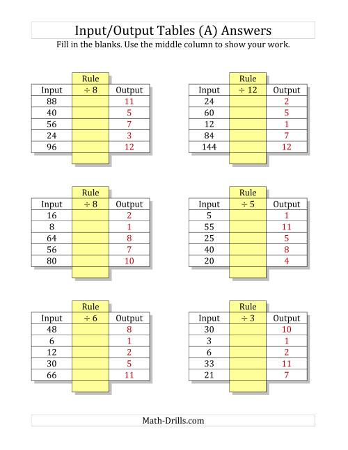 The Input/Output Tables -- Division Facts 1 to 12 -- Output Only Blank (A) Math Worksheet Page 2