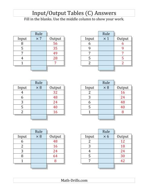 The Input/Output Tables -- Multiplication Facts 1 to 9 -- Output Only Blank (C) Math Worksheet Page 2